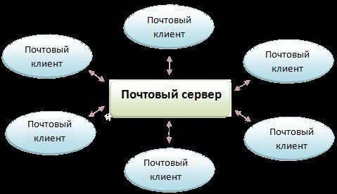 почтовый сервер